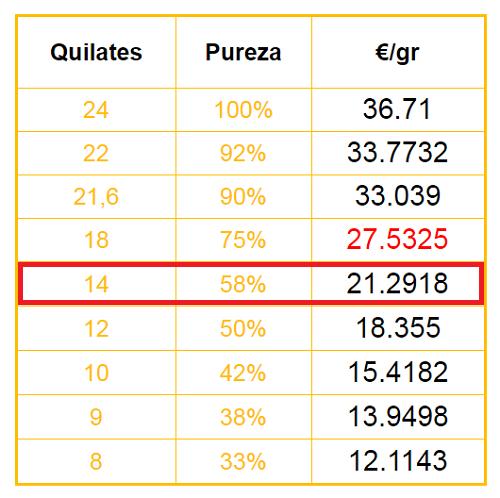 Precio del oro por kilates en España